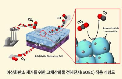 화공 김원배 교수팀, 온난화 주범 이산화탄소를 일산화탄소로…더 높은 효율로 더 많이 분해하는 촉매 개발