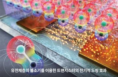화공 노용영 교수팀, 자동 불소 도핑으로 간단하게 폴더블폰 성능 향상 기술 개발