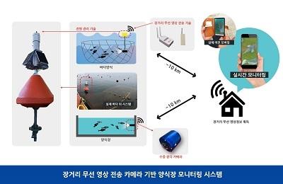 POSTECH 경북씨그랜트센터, 바닷속 양식장도 무선 CCTV로 관리한다